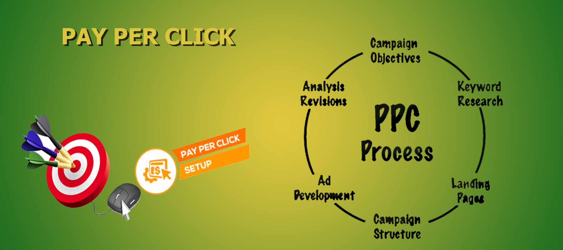 PPC company India | PPC services India | PPC management India | PPC services company India | PPC management company India | Pay per click services India | Pay per click agency India | Pay per click management India